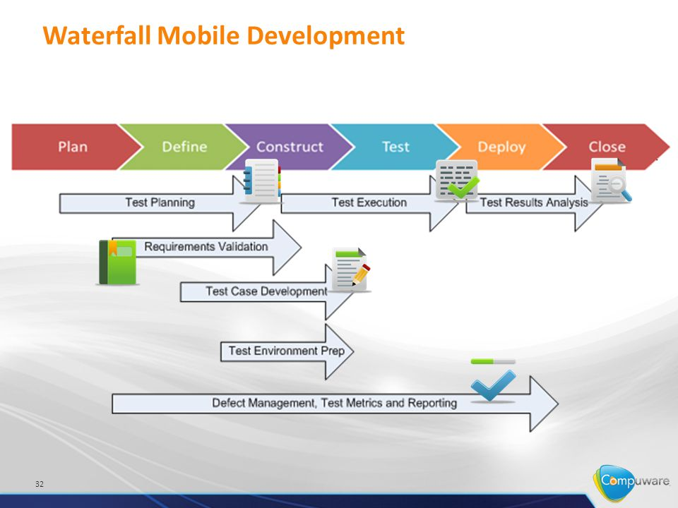 Waterfall Mobile Development 32