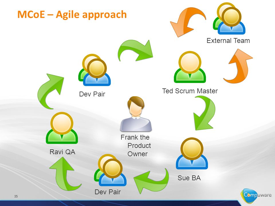 MCoE – Agile approach 35 Frank the Product Owner Sue BA Dev Pair Ravi QA Dev Pair Ted Scrum Master External Team