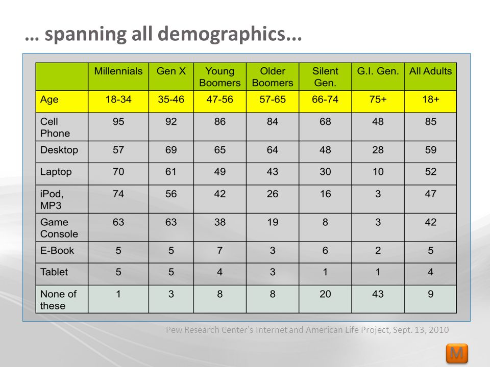 M M … spanning all demographics... Pew Research Center s Internet and American Life Project, Sept.