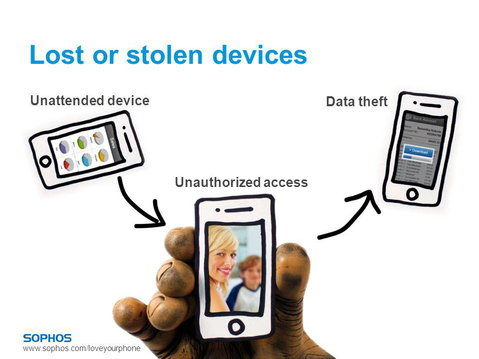 www.sophos.com/loveyourphone Lost or stolen devices Unattended device Unauthorized access Data theft