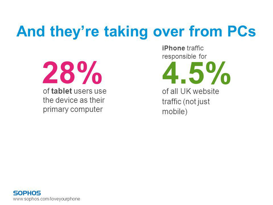 www.sophos.com/loveyourphone And theyre taking over from PCs 28% of tablet users use the device as their primary computer of all UK website traffic (not just mobile) 4.5% iPhone traffic responsible for