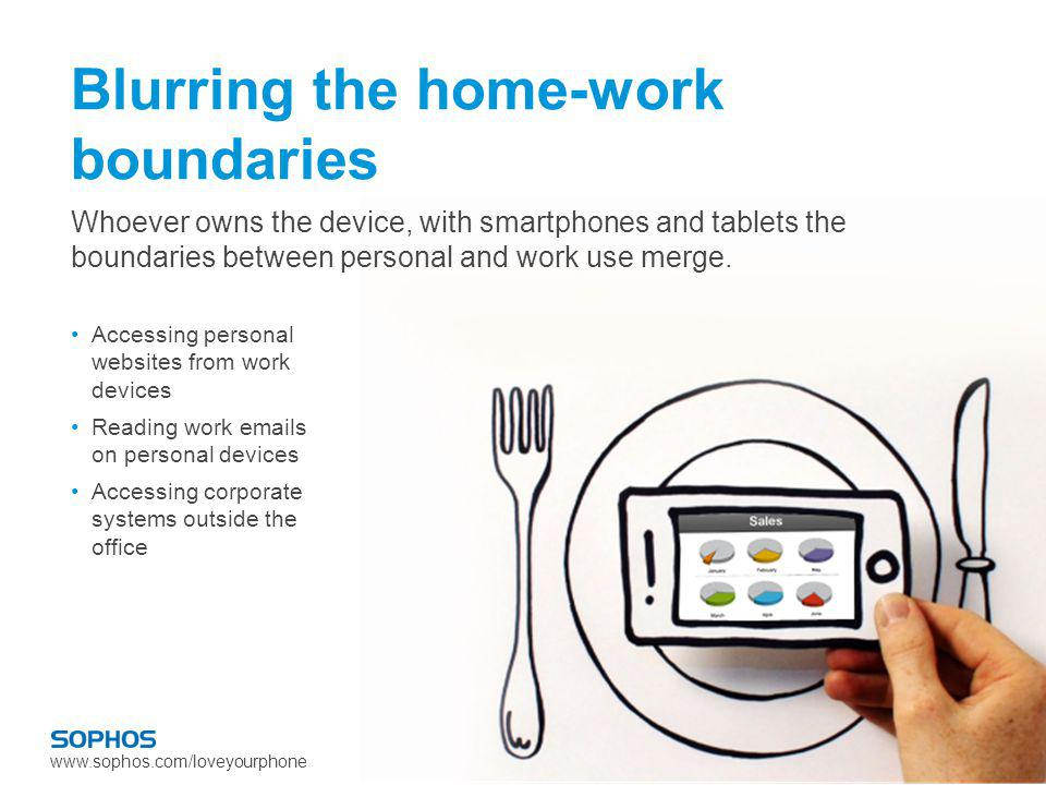 www.sophos.com/loveyourphone Blurring the home-work boundaries Accessing personal websites from work devices Reading work emails on personal devices Accessing corporate systems outside the office Whoever owns the device, with smartphones and tablets the boundaries between personal and work use merge.