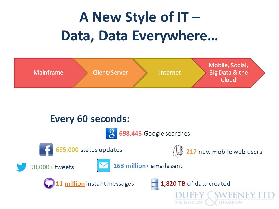 A New Style of IT – Data, Data Everywhere… MainframeClient/ServerInternet Mobile, Social, Big Data & the Cloud Every 60 seconds: 698,445 Google searches 217 new mobile web users 695,000 status updates 98,000+ tweets 168 million+ emails sent 1,820 TB of data created 11 million instant messages