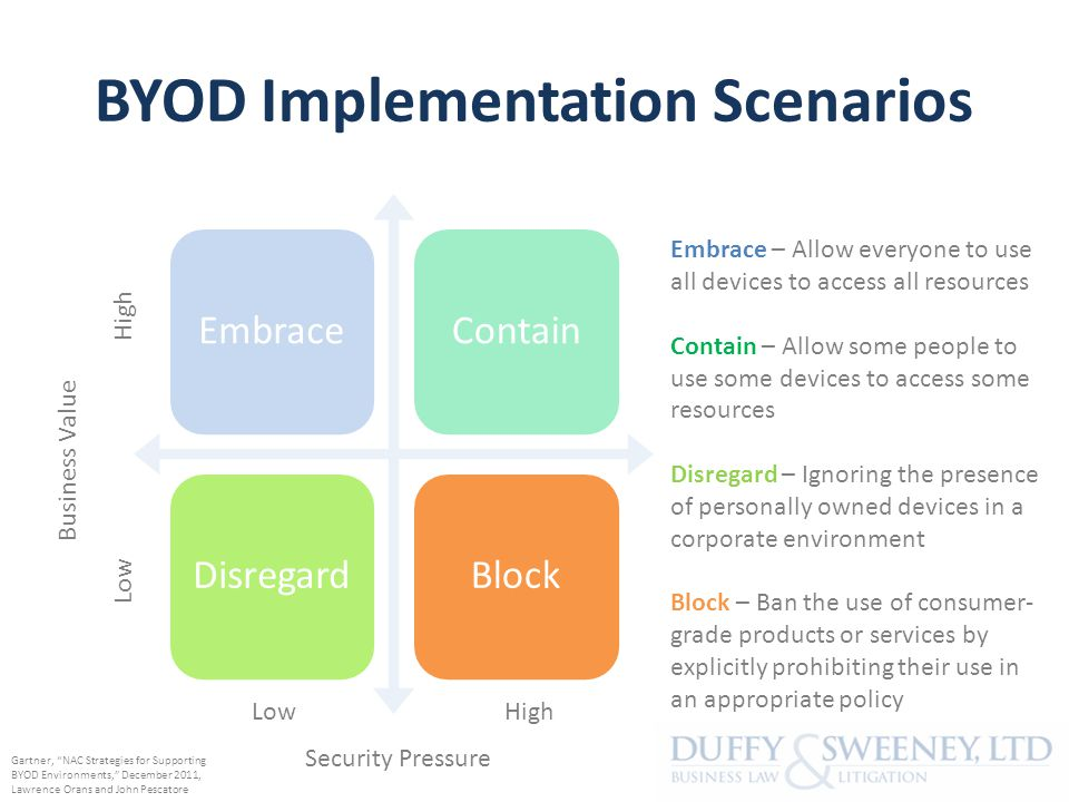 BYOD Implementation Scenarios EmbraceContainDisregardBlock High Low Business Value Security Pressure Embrace – Allow everyone to use all devices to access all resources Contain – Allow some people to use some devices to access some resources Disregard – Ignoring the presence of personally owned devices in a corporate environment Block – Ban the use of consumer- grade products or services by explicitly prohibiting their use in an appropriate policy Gartner, NAC Strategies for Supporting BYOD Environments, December 2011, Lawrence Orans and John Pescatore