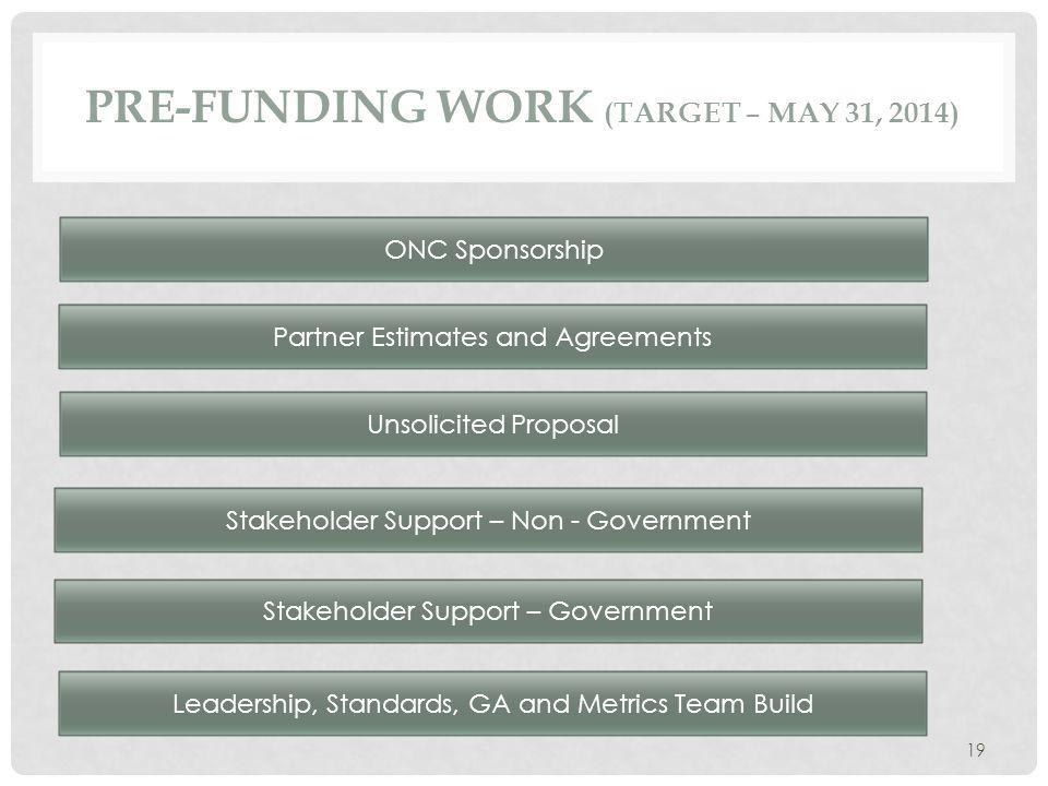 PRE-FUNDING WORK (TARGET – MAY 31, 2014) 19 ONC Sponsorship Stakeholder Support – Government Partner Estimates and Agreements Unsolicited Proposal Leadership, Standards, GA and Metrics Team Build Stakeholder Support – Non - Government