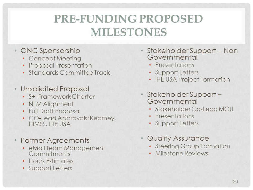 PRE-FUNDING PROPOSED MILESTONES Stakeholder Support – Non Governmental Presentations Support Letters IHE USA Project Formation Stakeholder Support – Governmental Stakeholder Co-Lead MOU Presentations Support Letters Quality Assurance Steering Group Formation Milestone Reviews ONC Sponsorship Concept Meeting Proposal Presentation Standards Committee Track Unsolicited Proposal S+I Framework Charter NLM Alignment Full Draft Proposal CO-Lead Approvals: Kearney, HIMSS, IHE USA Partner Agreements  Team Management Commitments Hours Estimates Support Letters 20