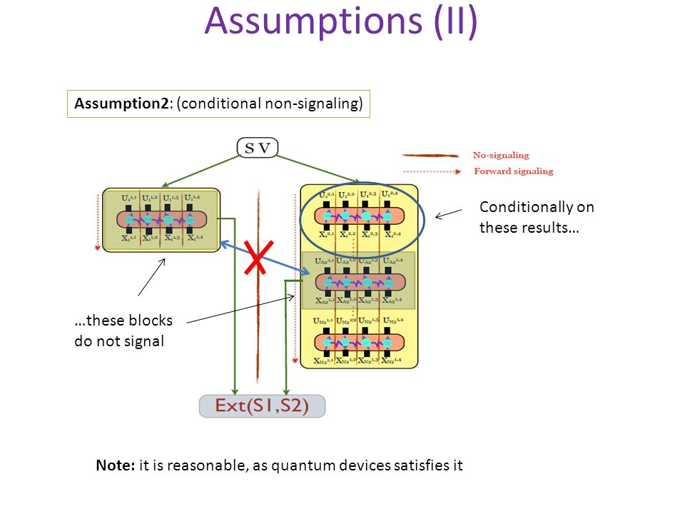 Assumptions (II) Assumption2: (conditional non-signaling) Conditionally on these results… …these blocks do not signal Note: it is reasonable, as quantum devices satisfies it