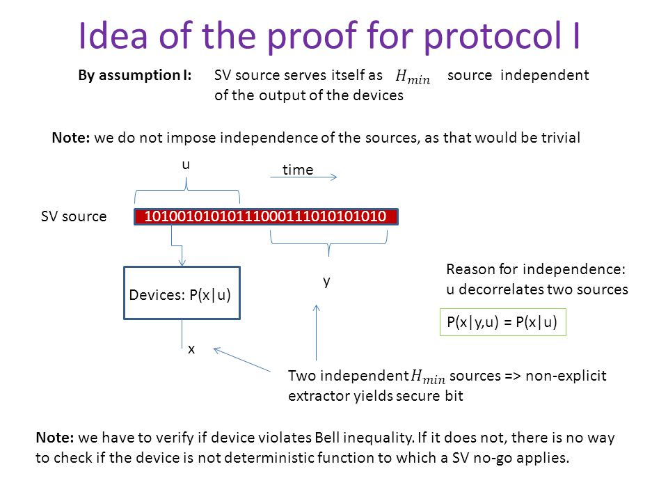 Idea of the proof for protocol I By assumption I:SV source serves itself as source independent of the output of the devices Note: we do not impose independence of the sources, as that would be trivial 10100101010111000111010101010 SV source u Devices: P(x|u) x y P(x|y,u) = P(x|u) Reason for independence: u decorrelates two sources Two independent sources => non-explicit extractor yields secure bit time Note: we have to verify if device violates Bell inequality.