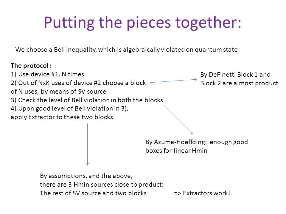 Putting the pieces together: The protocol : 1) Use device #1, N times 2) Out of NxK uses of device #2 choose a block of N uses, by means of SV source 3) Check the level of Bell violation in both the blocks 4) Upon good level of Bell violation in 3), apply Extractor to these two blocks By Azuma-Hoeffding: enough good boxes for linear Hmin By DeFinetti Block 1 and Block 2 are almost product We choose a Bell inequality, which is algebraically violated on quantum state By assumptions, and the above, there are 3 Hmin sources close to product: The rest of SV source and two blocks => Extractors work!