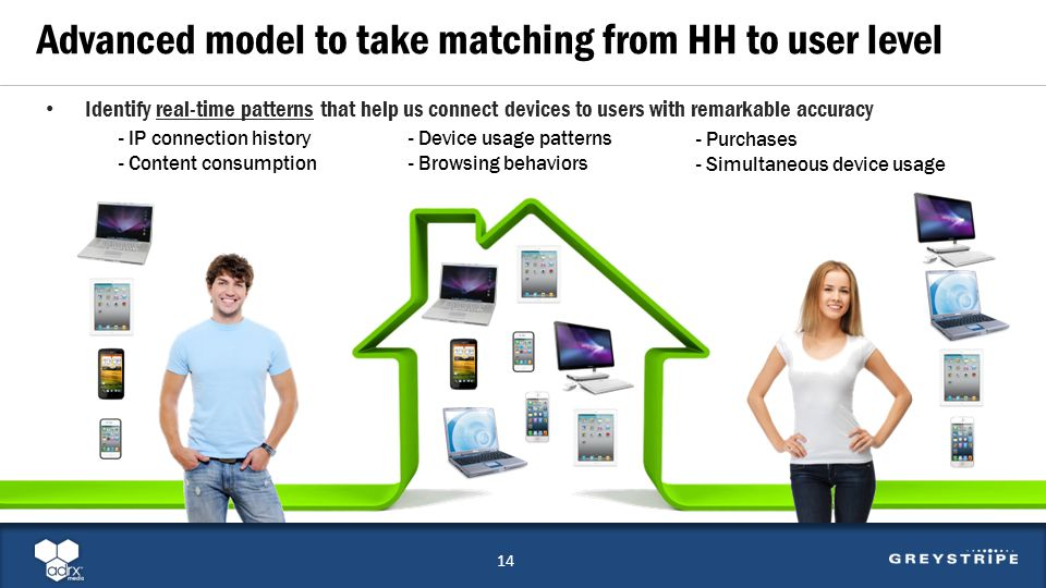 Identify real-time patterns that help us connect devices to users with remarkable accuracy 14 Advanced model to take matching from HH to user level - Device usage patterns - Browsing behaviors - Purchases - Simultaneous device usage - IP connection history - Content consumption