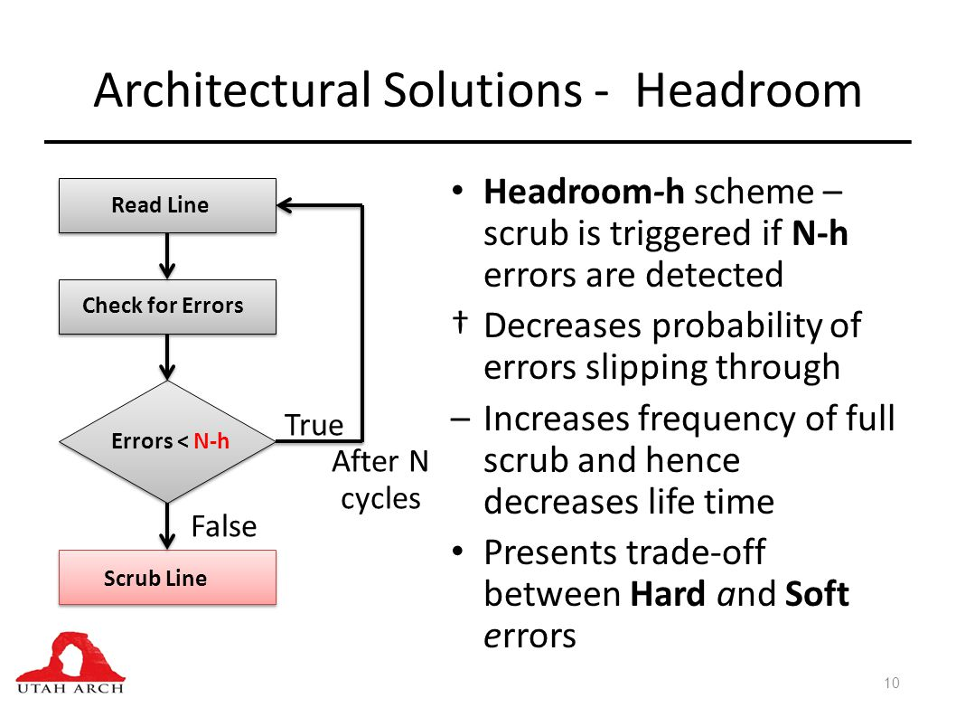 Architectural Solutions - Headroom Headroom-h scheme – scrub is triggered if N-h errors are detected Decreases probability of errors slipping through –Increases frequency of full scrub and hence decreases life time Presents trade-off between Hard and Soft errors 10 Read Line Check for Errors Errors < N-h Scrub Line True False After N cycles