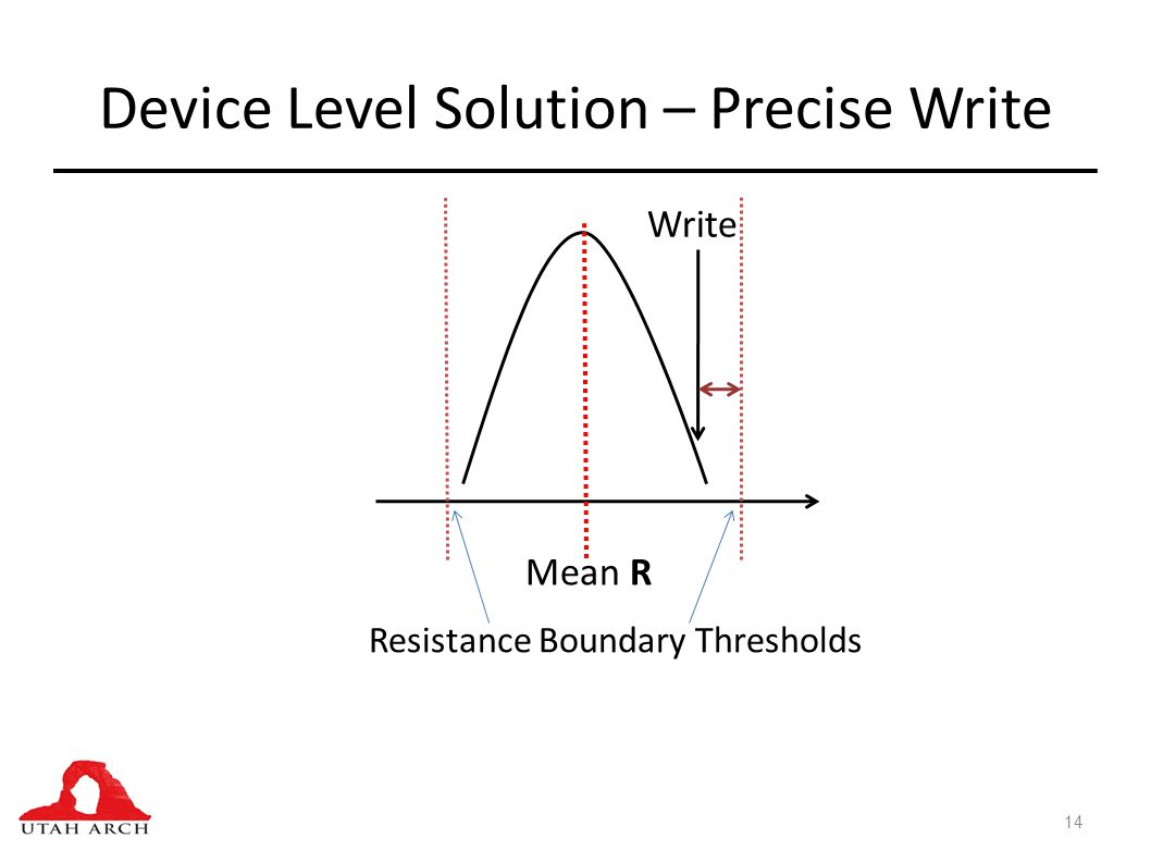 Device Level Solution – Precise Write 14 Mean R Resistance Boundary Thresholds Write