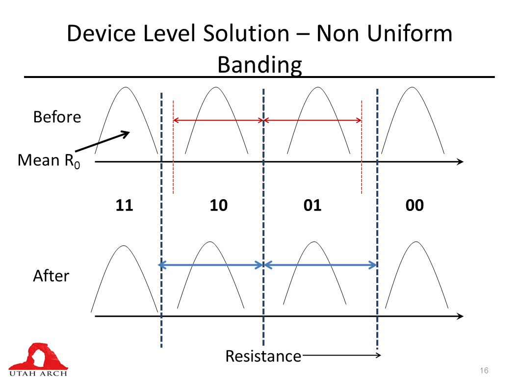 Device Level Solution – Non Uniform Banding 16 Resistance Before After Mean R 0 11100100