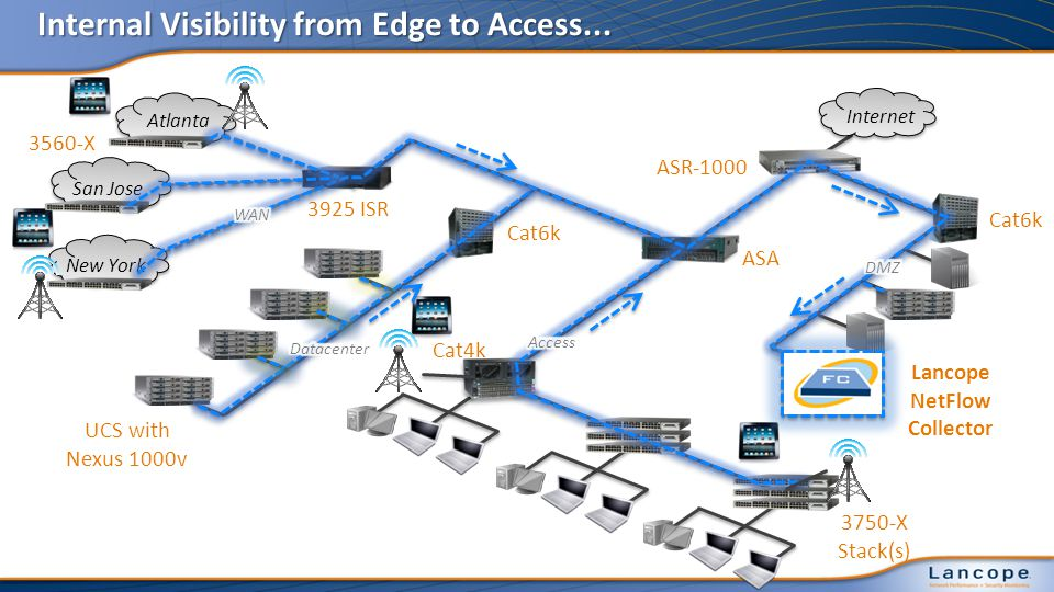 Internal Visibility from Edge to Access...