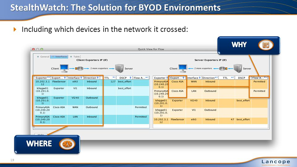 StealthWatch: The Solution for BYOD Environments 19 Including which devices in the network it crossed: