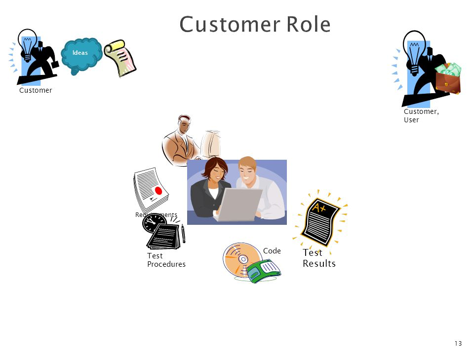 13 Requirements Customer Ideas Code Test Procedures Customer, User Test Results