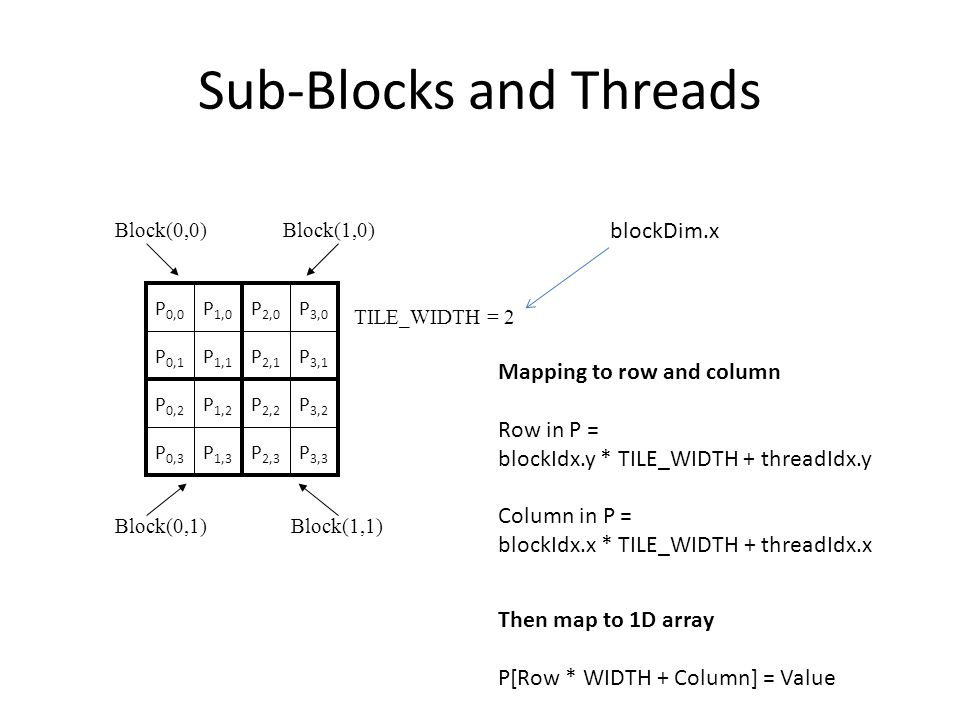 Sub-Blocks and Threads P 1,0 P 0,0 P 0,1 P 2,0 P 3,0 P 1,1 P 0,2 P 2,2 P 3,2 P 1,2 P 3,1 P 2,1 P 0,3 P 2,3 P 3,3 P 1,3 Block(0,0)Block(1,0) Block(1,1)Block(0,1) TILE_WIDTH = 2 Mapping to row and column Row in P = blockIdx.y * TILE_WIDTH + threadIdx.y Column in P = blockIdx.x * TILE_WIDTH + threadIdx.x Then map to 1D array P[Row * WIDTH + Column] = Value blockDim.x