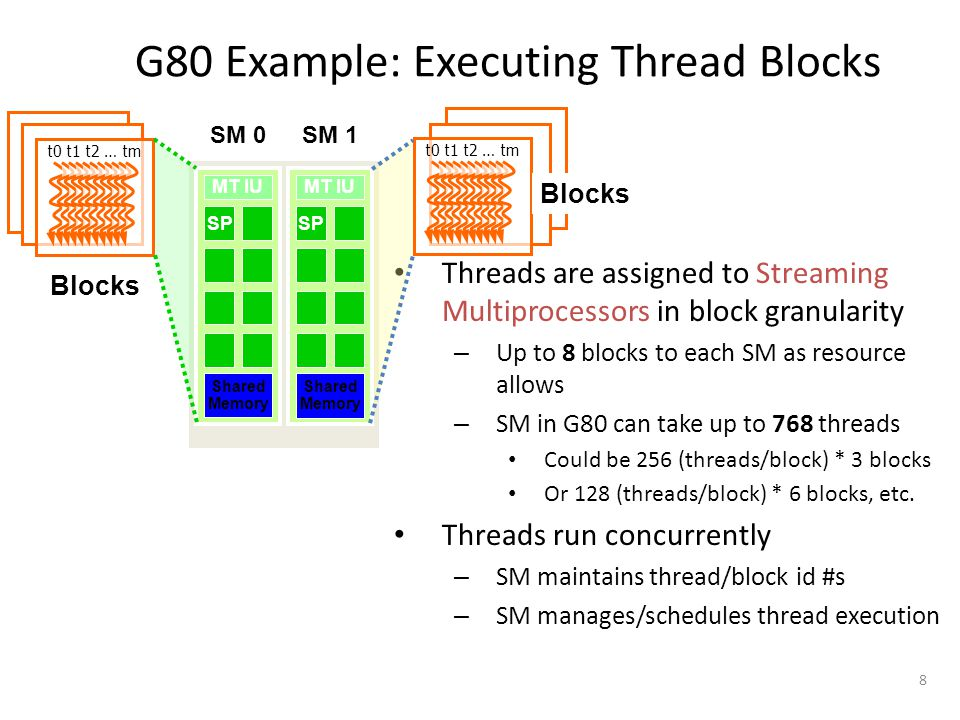 8 G80 Example: Executing Thread Blocks Threads are assigned to Streaming Multiprocessors in block granularity – Up to 8 blocks to each SM as resource allows – SM in G80 can take up to 768 threads Could be 256 (threads/block) * 3 blocks Or 128 (threads/block) * 6 blocks, etc.
