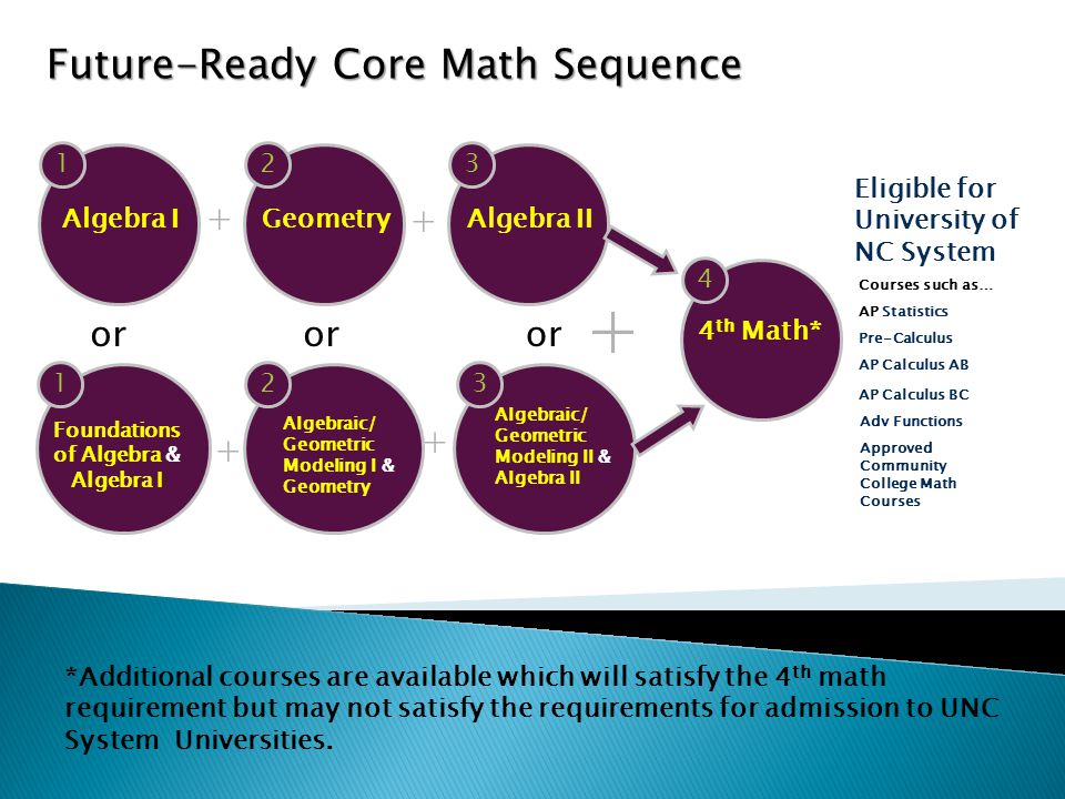 Future-Ready Core Math Sequence + or Geometry 2 + Algebraic/ Geometric Modeling I & Geometry 2 + Algebra I 1 Foundations of Algebra & Algebra I 1 or + + Algebraic/ Geometric Modeling II & Algebra II 3 3 or 4 th Math* 4 Adv Functions Eligible for University of NC System AP Statistics Pre-Calculus AP Calculus AB Courses such as… AP Calculus BC Approved Community College Math Courses *Additional courses are available which will satisfy the 4 th math requirement but may not satisfy the requirements for admission to UNC System Universities.