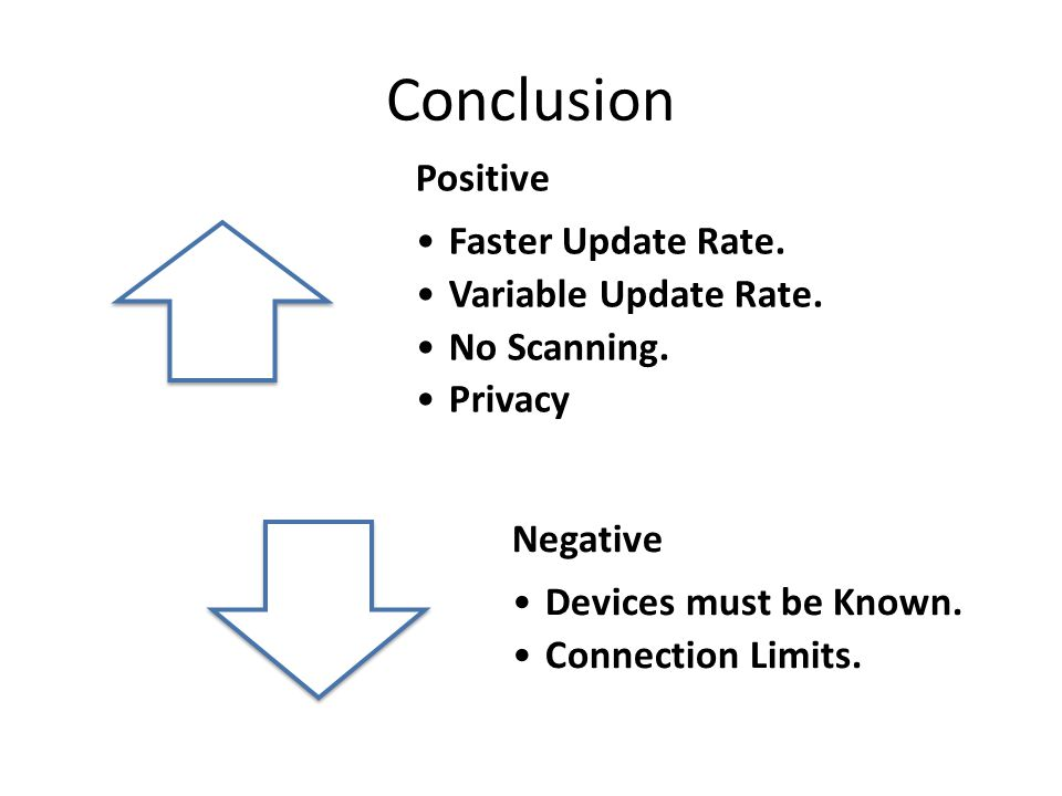 Conclusion Positive Faster Update Rate. Variable Update Rate.