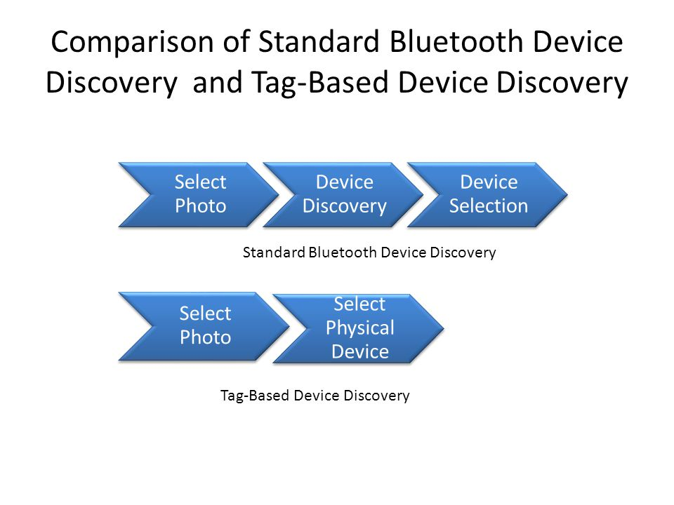 Select Photo Device Discovery Device Selection Select Photo Select Physical Device Standard Bluetooth Device Discovery Comparison of Standard Bluetooth Device Discovery and Tag-Based Device Discovery Tag-Based Device Discovery