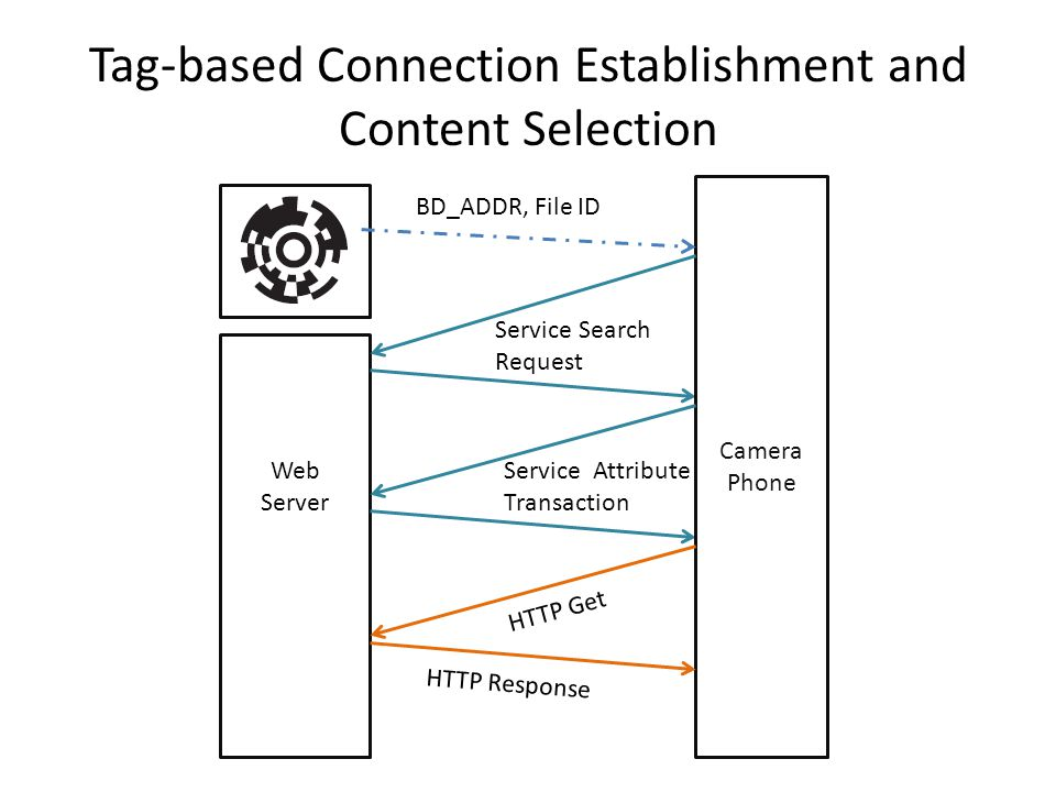 Tag-based Connection Establishment and Content Selection Web Server Camera Phone Service Attribute Transaction HTTP Response BD_ADDR, File ID Service Search Request HTTP Get