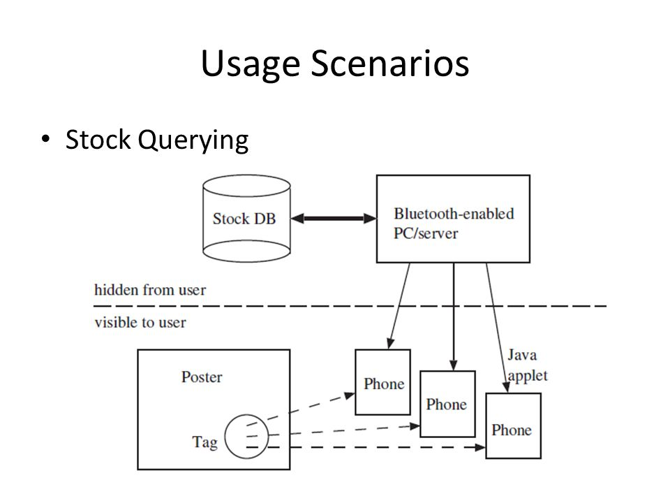 Usage Scenarios Stock Querying