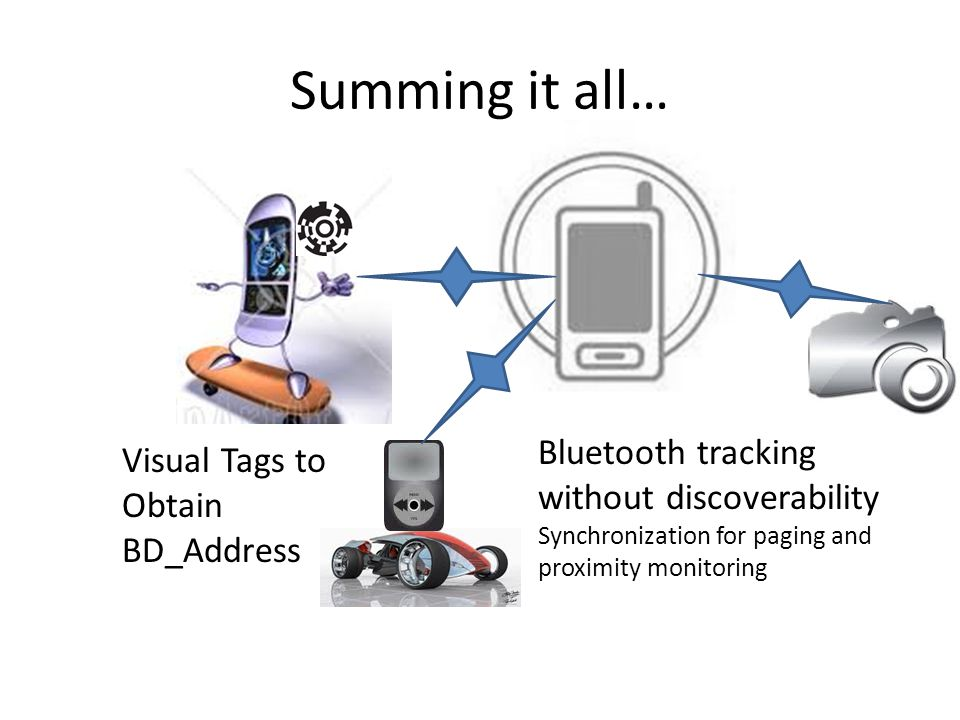 Summing it all… Visual Tags to Obtain BD_Address Bluetooth tracking without discoverability Synchronization for paging and proximity monitoring
