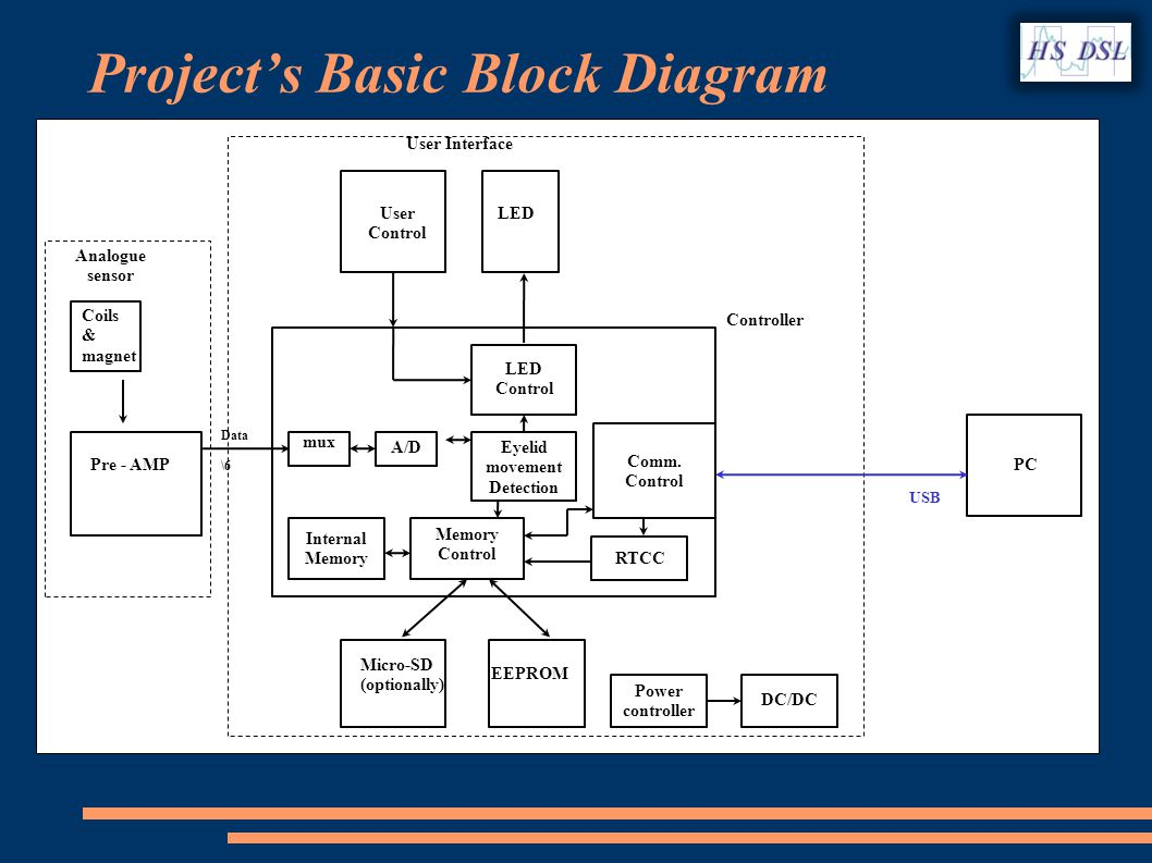 Projects Basic Block Diagram Pre - AMP Controller EEPROM Data \6 LEDUser Control User Interface PC USB LED Control RTCC Memory Control Internal Memory Eyelid movement Detection Comm.