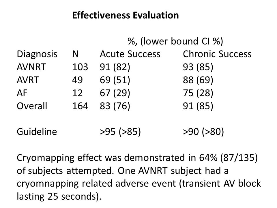Effectiveness Evaluation %, (lower bound CI %) Diagnosis N Acute SuccessChronic Success AVNRT 103 91 (82) 93 (85) AVRT 49 69 (51) 88 (69) AF 12 67 (29) 75 (28) Overall 16483 (76) 91 (85) Guideline >95 (>85)>90 (>80) Cryomapping effect was demonstrated in 64% (87/135) of subjects attempted.