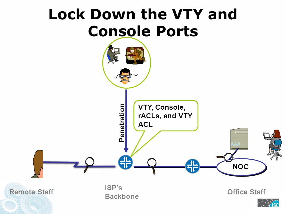 NOC ISPs Backbone Lock Down the VTY and Console Ports Remote StaffOffice Staff Penetration AAA VTY, Console, rACLs, and VTY ACL