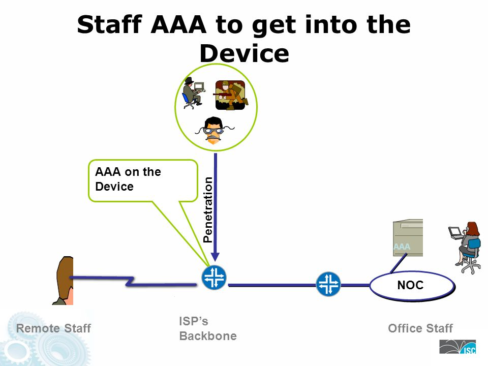 NOC ISPs Backbone Staff AAA to get into the Device Remote StaffOffice Staff Penetration AAA AAA on the Device