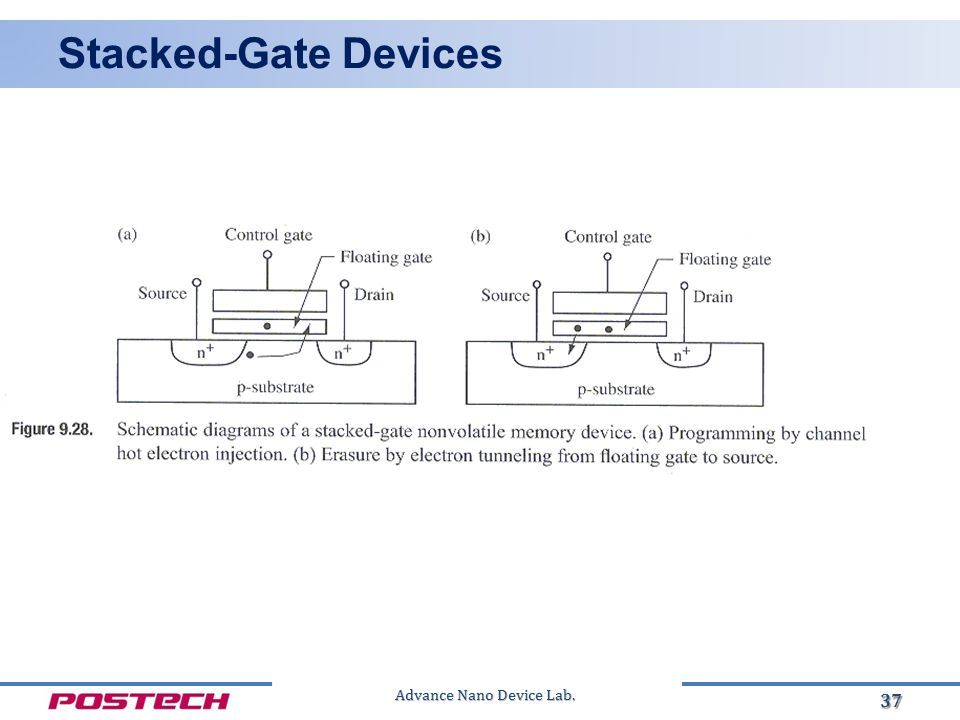 Advance Nano Device Lab. Stacked-Gate Devices 37
