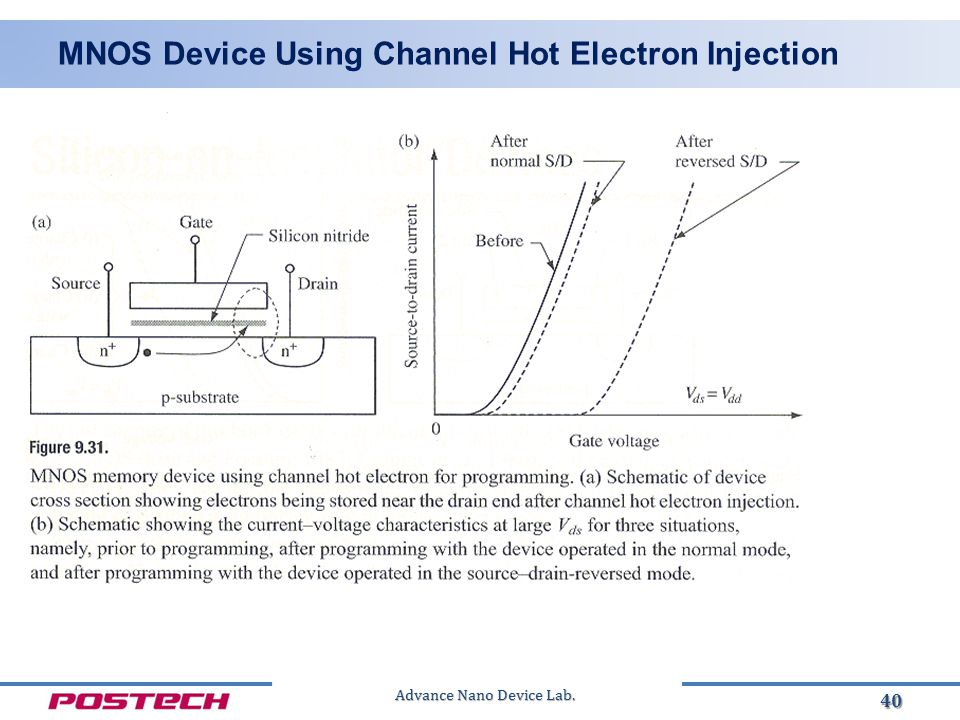 Advance Nano Device Lab. MNOS Device Using Channel Hot Electron Injection 40