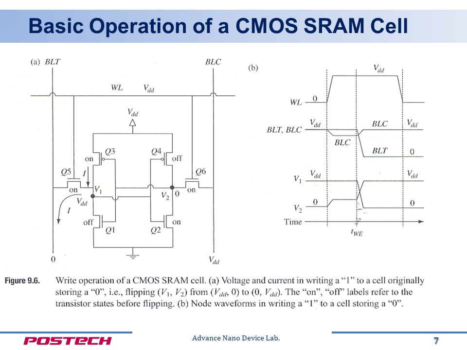 Advance Nano Device Lab. Basic Operation of a CMOS SRAM Cell 7