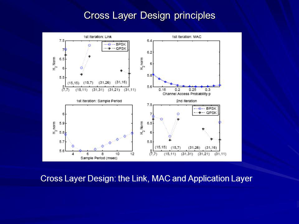 Cross Layer Design principles Cross Layer Design: the Link, MAC and Application Layer