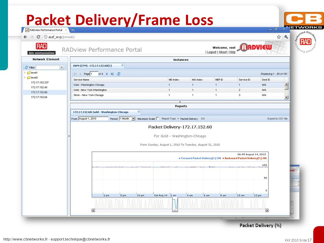 XXX 2010 Slide 17 http://www.cbnetworks.fr - support.technique@cbnetworks.fr Packet Delivery/Frame Loss Packet Delivery (%) - (100% - Frame Loss ratio ) –Packet Delivery is the percentage of packets delivered during transmission between two customer sites –Packet Delivery is expressed as a ratio of delivered packets to total packets passed and usually averaged on a monthly basis Packet Delivery (%)
