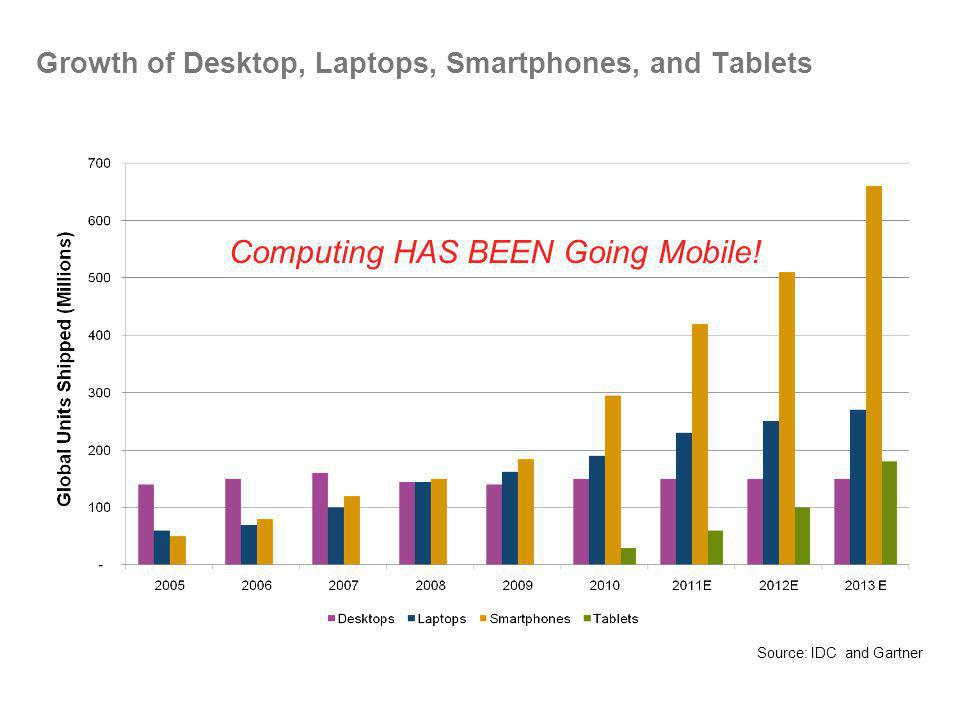 Growth of Desktop, Laptops, Smartphones, and Tablets Source: IDC and Gartner Computing HAS BEEN Going Mobile!