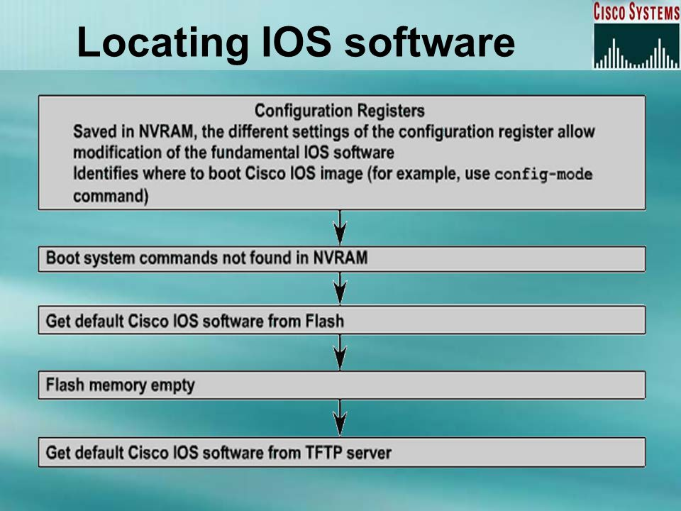 Managing Cisco IOS Software  Overview The router boot