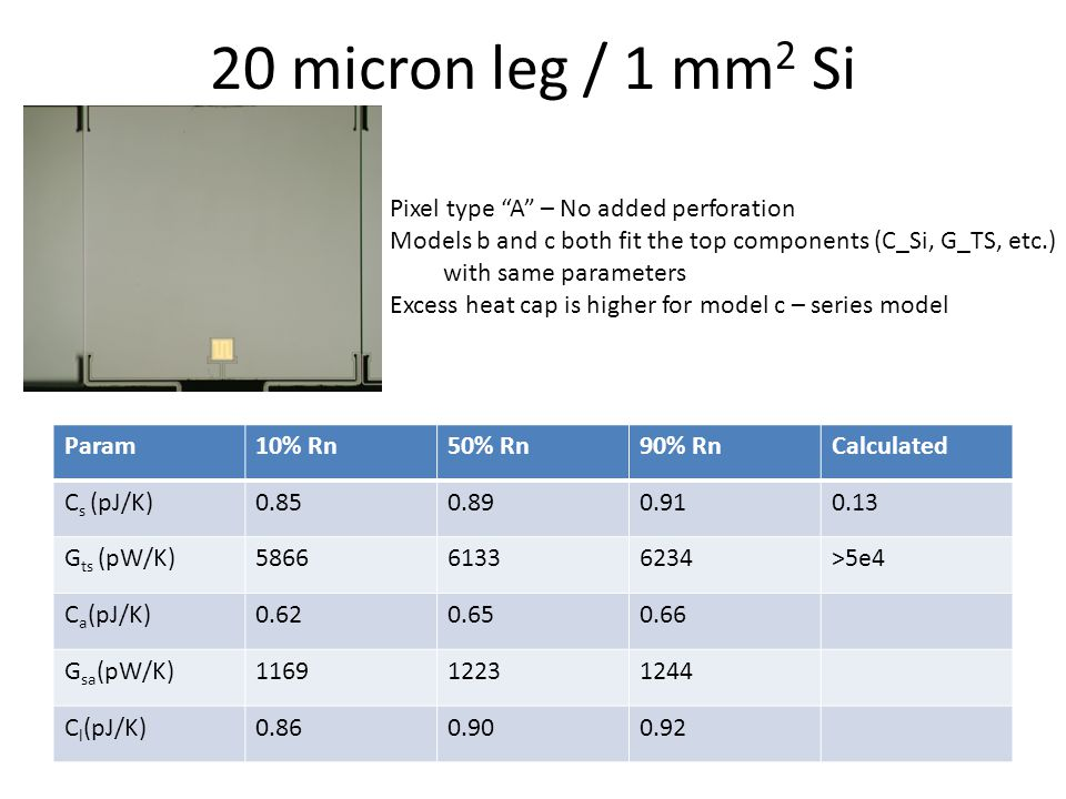20 micron leg / 1 mm 2 Si Pixel type A – No added perforation Models b and c both fit the top components (C_Si, G_TS, etc.) with same parameters Excess heat cap is higher for model c – series model Param10% Rn50% Rn90% RnCalculated C s (pJ/K)0.850.890.910.13 G ts (pW/K)586661336234>5e4 C a (pJ/K)0.620.650.66 G sa (pW/K)116912231244 C l (pJ/K)0.860.900.92