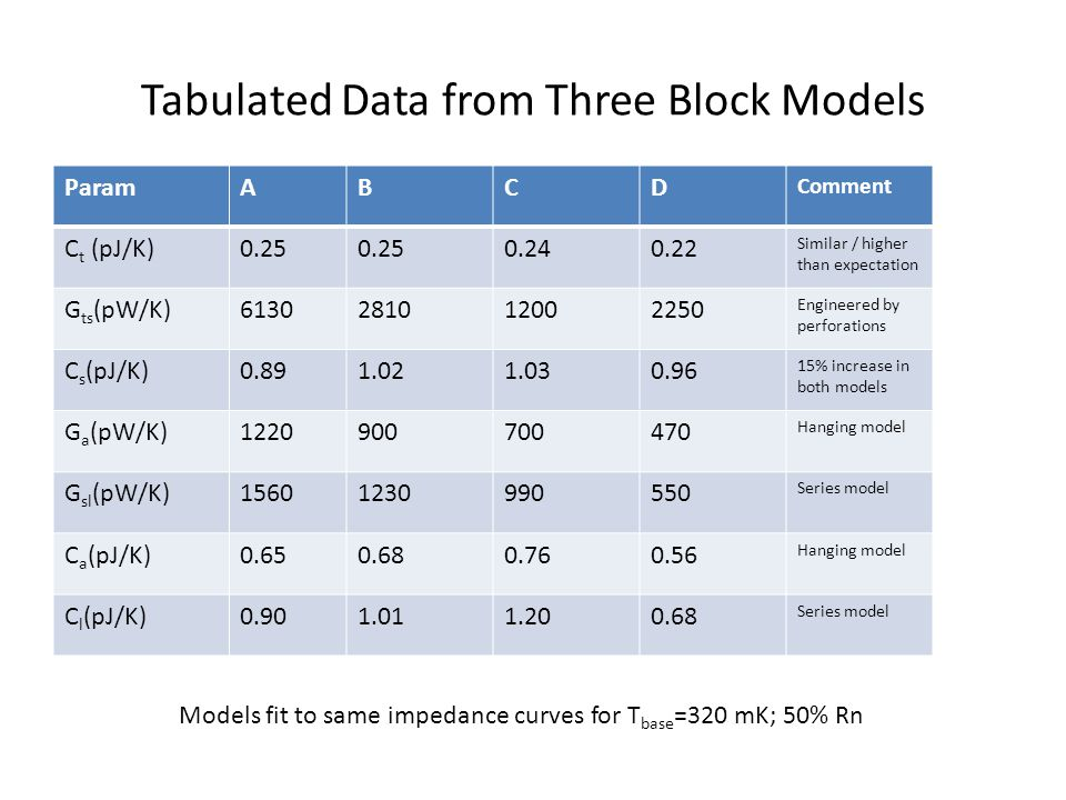 Tabulated Data from Three Block Models ParamABCD Comment C t (pJ/K)0.25 0.240.22 Similar / higher than expectation G ts (pW/K)6130281012002250 Engineered by perforations C s (pJ/K)0.891.021.030.96 15% increase in both models G a (pW/K)1220900700470 Hanging model G sl (pW/K)15601230990550 Series model C a (pJ/K)0.650.680.760.56 Hanging model C l (pJ/K)0.901.011.200.68 Series model Models fit to same impedance curves for T base =320 mK; 50% Rn