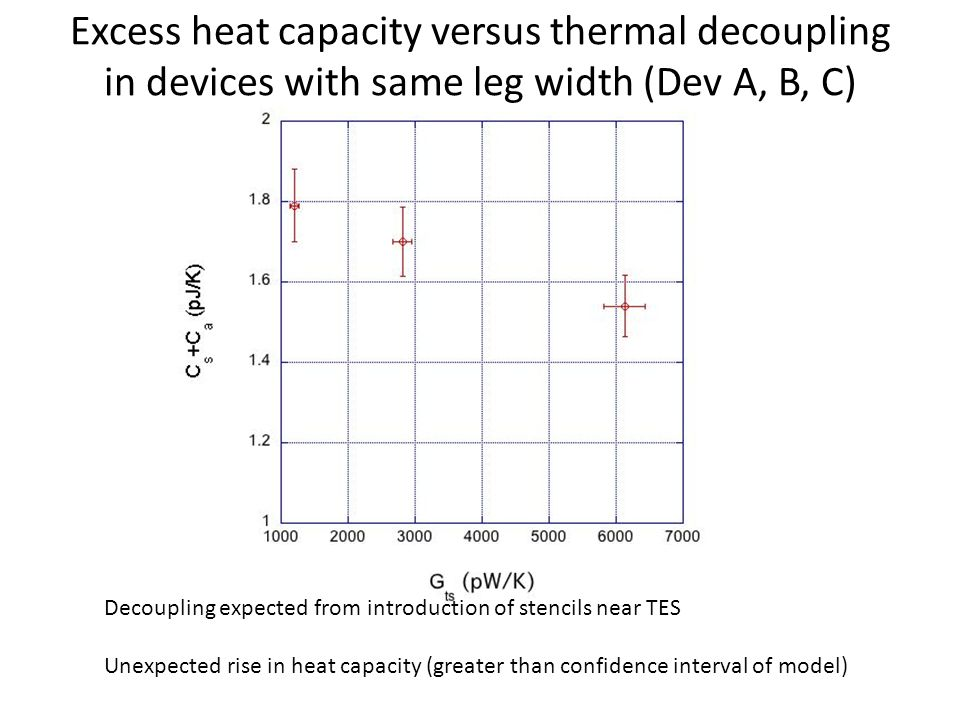 Excess heat capacity versus thermal decoupling in devices with same leg width (Dev A, B, C) Decoupling expected from introduction of stencils near TES Unexpected rise in heat capacity (greater than confidence interval of model)