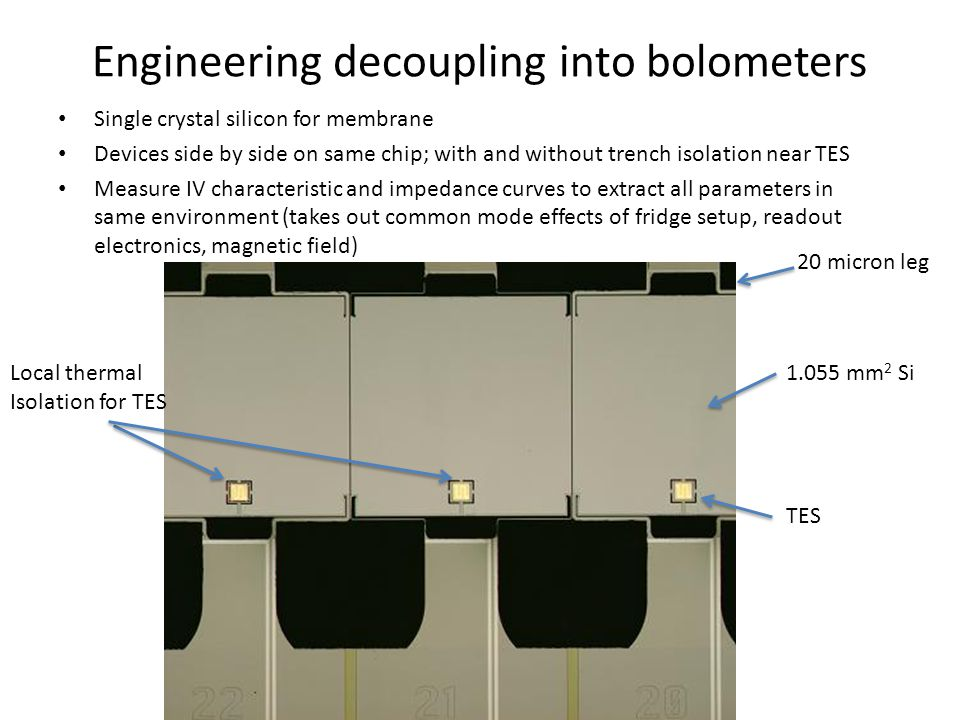 Engineering decoupling into bolometers Single crystal silicon for membrane Devices side by side on same chip; with and without trench isolation near TES Measure IV characteristic and impedance curves to extract all parameters in same environment (takes out common mode effects of fridge setup, readout electronics, magnetic field) TES 1.055 mm 2 Si 20 micron leg Local thermal Isolation for TES