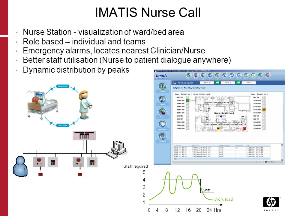 IMATIS Nurse Call Nurse Station - visualization of ward/bed area Role based – individual and teams Emergency alarms, locates nearest Clinician/Nurse Better staff utilisation (Nurse to patient dialogue anywhere) Dynamic distribution by peaks Staff required 0 4 8 12 16 20 24 Hrs 5432154321 Shift Work load