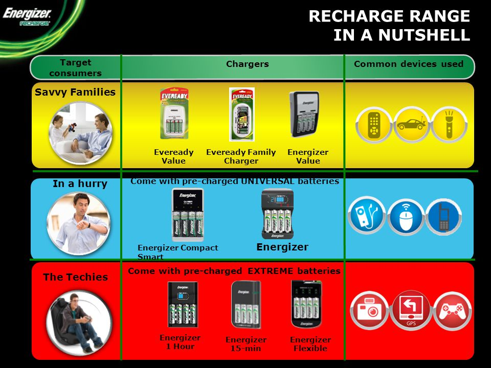 Savvy Families In a hurry The Techies Chargers Common devices used Target consumers Energizer Compact Energizer Smart Energizer Value Eveready Value RECHARGE RANGE IN A NUTSHELL Come with pre-charged UNIVERSAL batteries Come with pre-charged EXTREME batteries Eveready Family Charger Energizer 1 Hour Energizer 15-min Energizer Flexible