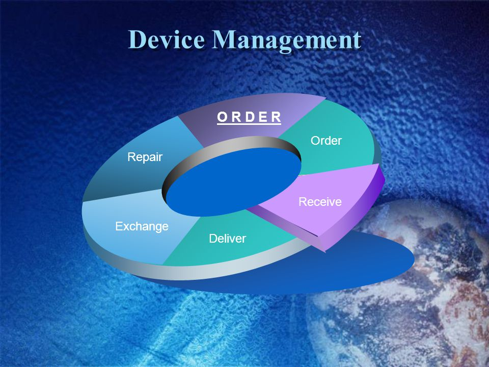 Device Management Order O R D E R Repair Exchange Deliver Receive