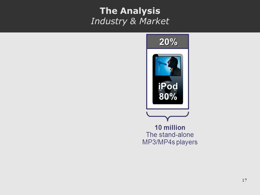 17 iPod80% 20% 10 million The stand-alone MP3/MP4s players The Analysis Industry & Market