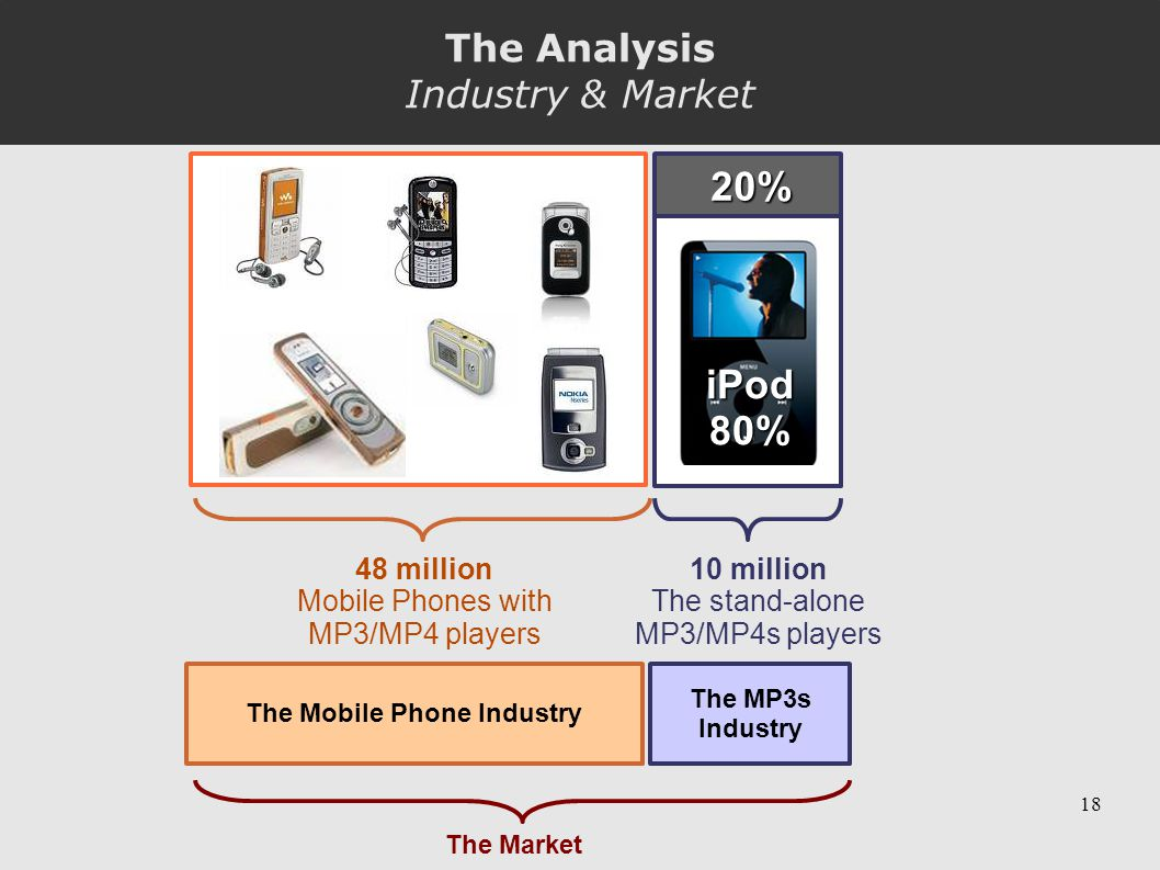 18 48 million Mobile Phones with MP3/MP4 players iPod80% 20% 10 million The stand-alone MP3/MP4s players The Mobile Phone Industry The MP3s Industry The Market The Analysis Industry & Market