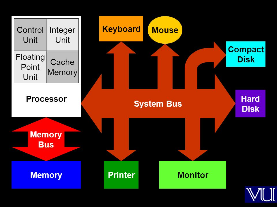 Keyboard Mouse PrinterMemory Hard Disk Memory Bus System Bus Monitor Compact Disk Processor Integer Unit Control Unit Cache Memory Floating Point Unit