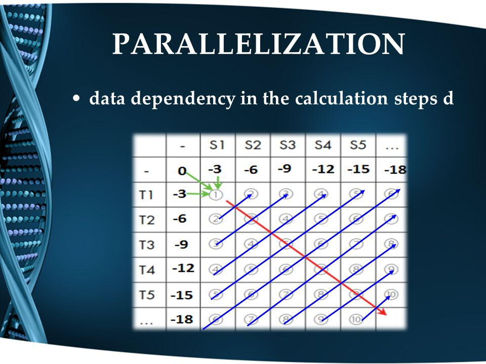 data dependency in the calculation steps d PARALLELIZATION